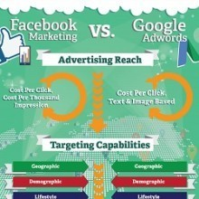 facebook ads or adwords image